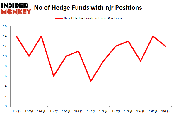No of Hedge Funds with NJR Positions