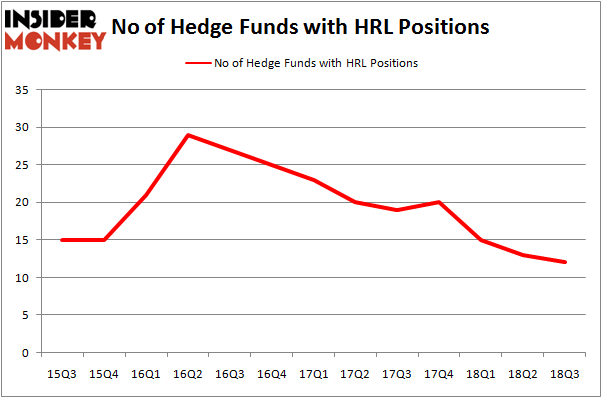 No of Hedge Funds With HRL Positions