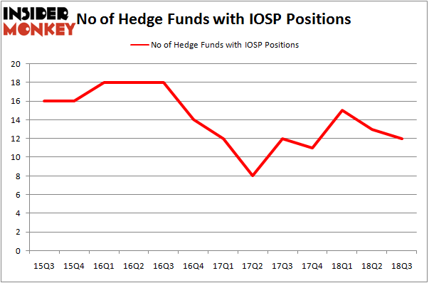 No of Hedge Funds With IOSP Positions