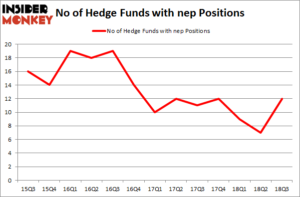 No of Hedge Funds with NEP Positions