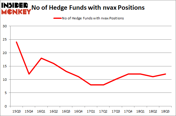 No of Hedge Funds with NVAX Positions