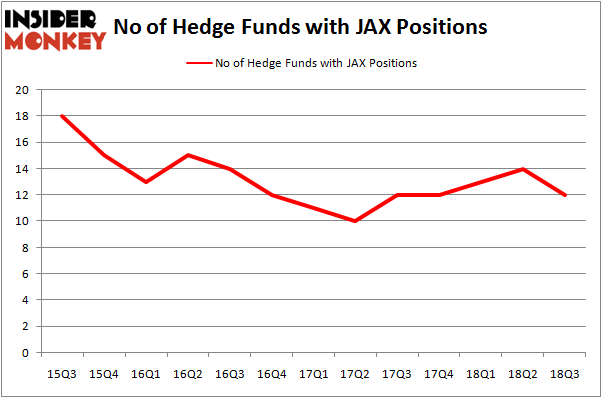 No of Hedge Funds With JAX Positions
