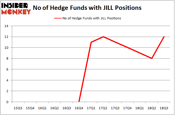 No of Hedge Funds With JILL Positions