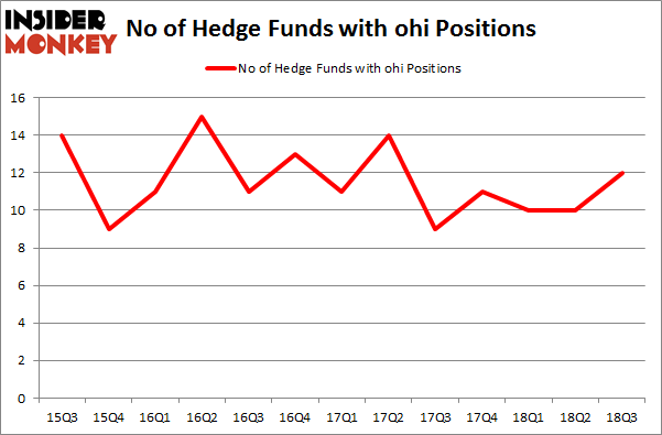 No of Hedge Funds with OHI Positions