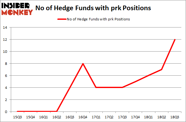 No of Hedge Funds with PRK Positions
