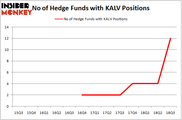 No of Hedge Funds With KALV Positions