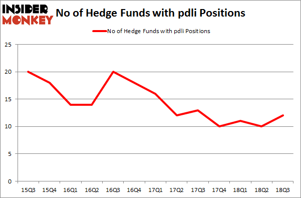 No of Hedge Funds with PDLI Positions