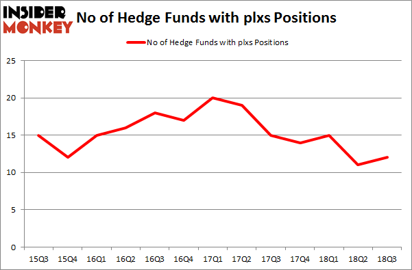 No of Hedge Funds with PLXS Positions