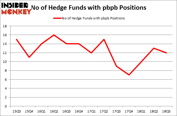 No of Hedge Funds with PBPB Positions