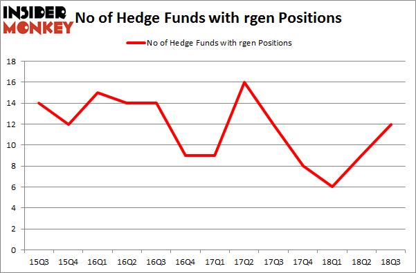No of Hedge Funds with RGEN Positions