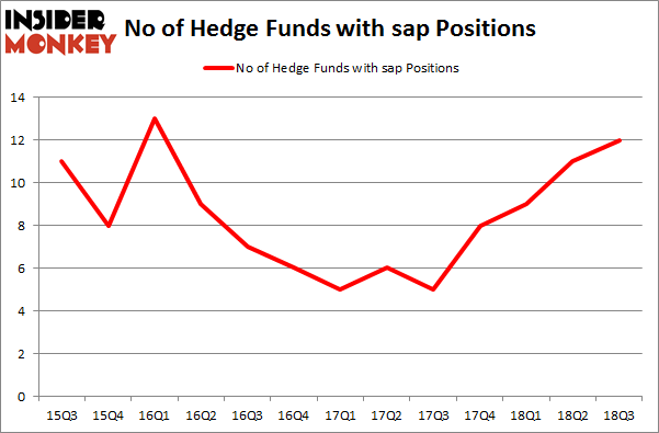 No of Hedge Funds with SAP Positions