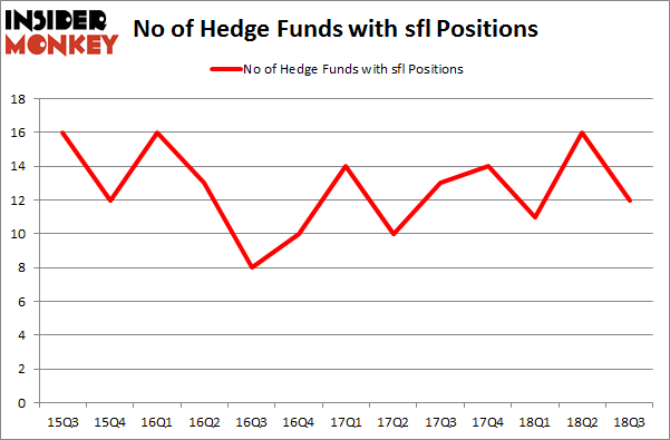No of Hedge Funds with SFL Positions