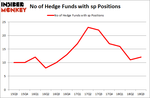 No of Hedge Funds with SP Positions