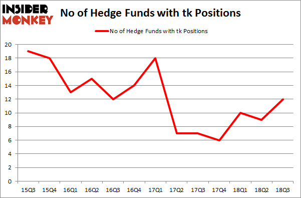 No of Hedge Funds with TK Positions