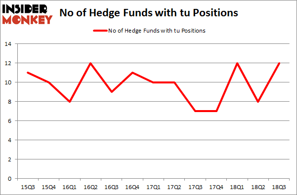 No of Hedge Funds with TU Positions