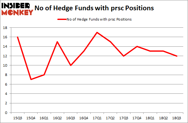 No of Hedge Funds with PRSC Positions