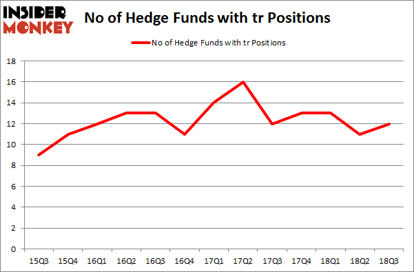 No of Hedge Funds with TR Positions