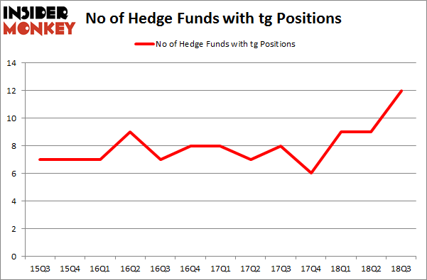 No of Hedge Funds with TG Positions