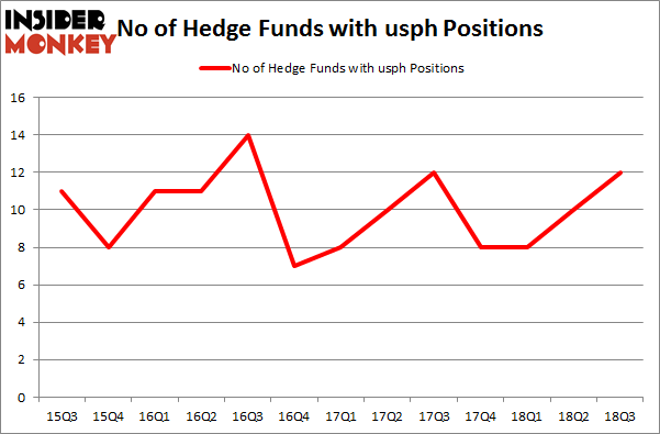 No of Hedge Funds with USPH Positions