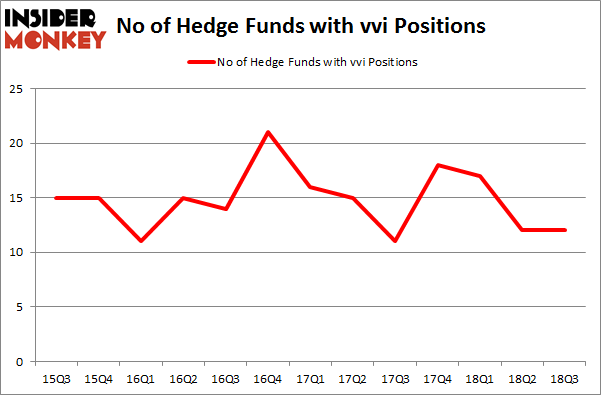 No of Hedge Funds with VVI Positions
