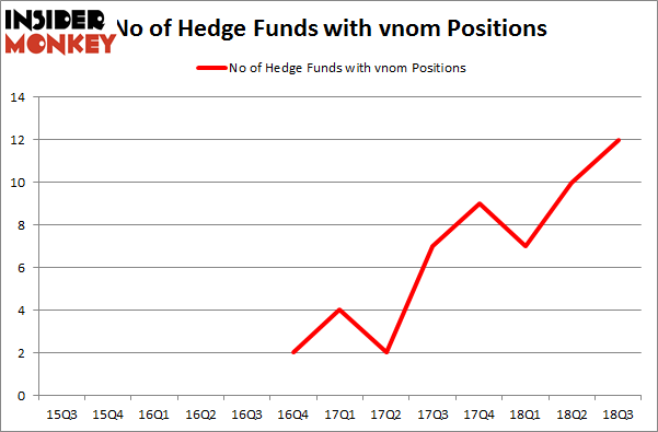 No of Hedge Funds with VNOM Positions