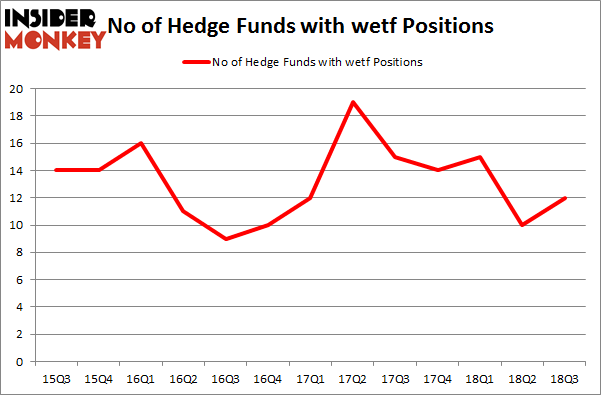 No of Hedge Funds with WETF Positions
