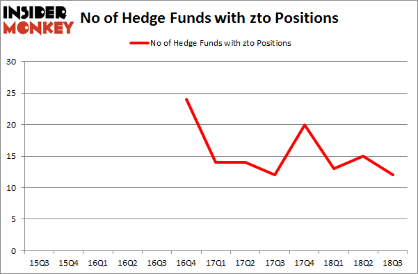 No of Hedge Funds with ZTO Positions