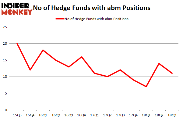 No of Hedge Funds with ABM Positions