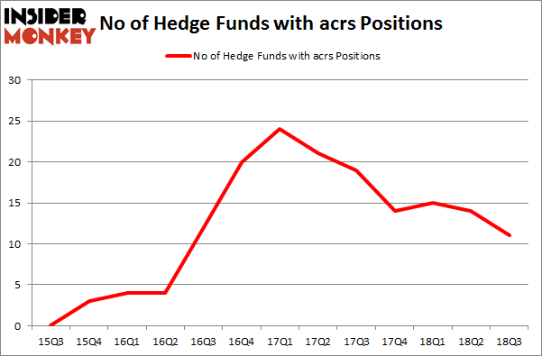 No of Hedge Funds with ACRS Positions