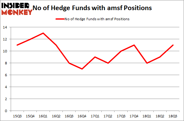 No of Hedge Funds with AMSF Positions