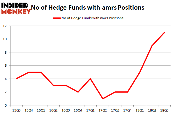 No of Hedge Funds with AMRS Positions
