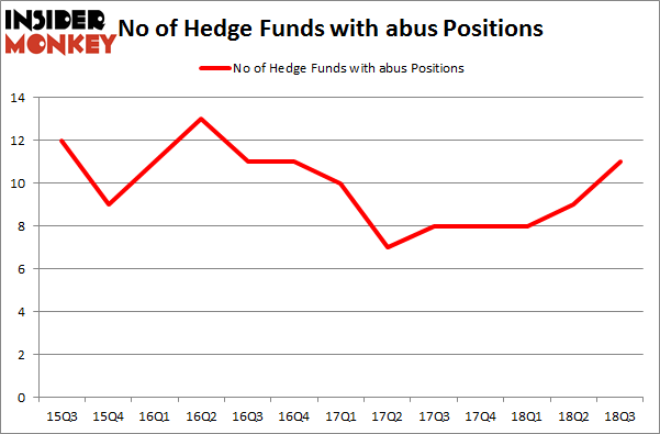 No of Hedge Funds with ABUS Positions