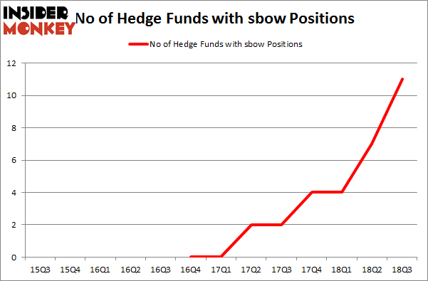 No of Hedge Funds with SBOW Positions