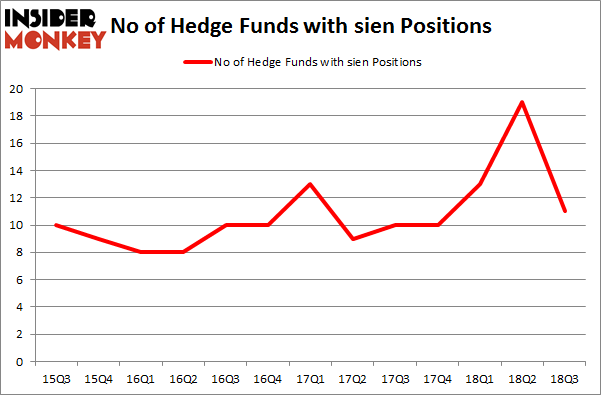 No of Hedge Funds with SIEN Positions