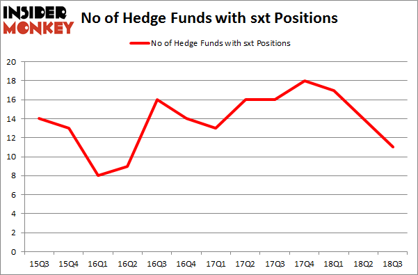 No of Hedge Funds with SXT Positions