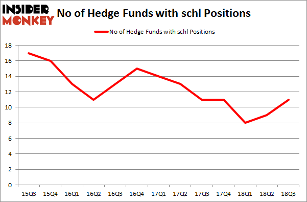 No of Hedge Funds with SCHL Positions