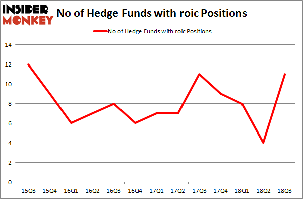 No of Hedge Funds with ROIC Positions
