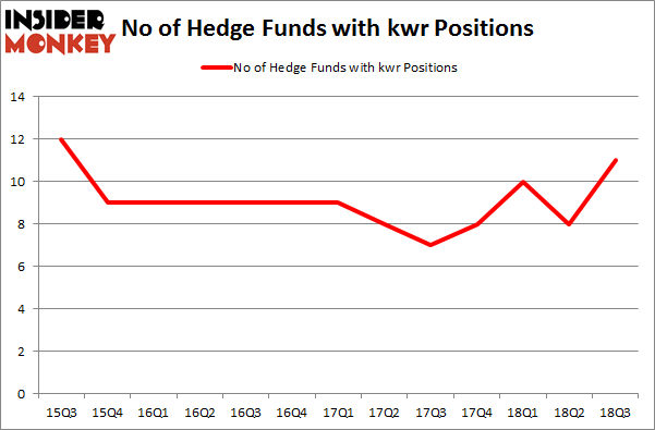 No of Hedge Funds with KWR Positions
