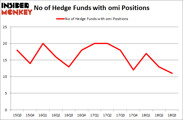 No of Hedge Funds with OMI Positions