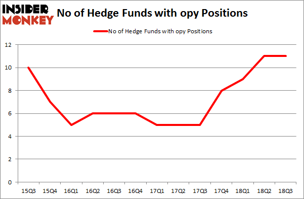 No of Hedge Funds with OPY Positions