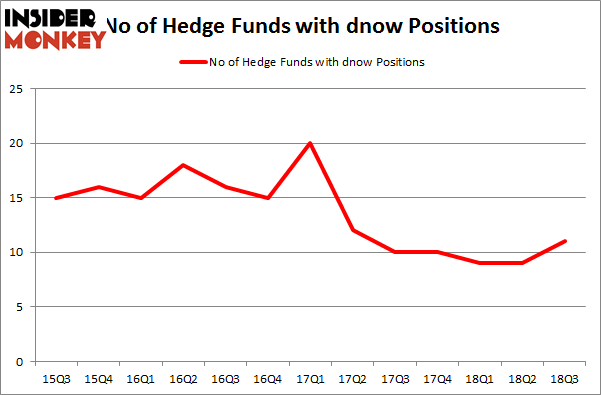 No of Hedge Funds with DNOW Positions