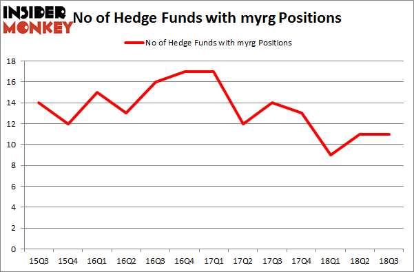 No of Hedge Funds with MYRG Positions