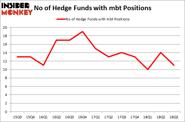 No of Hedge Funds with MBT Positions