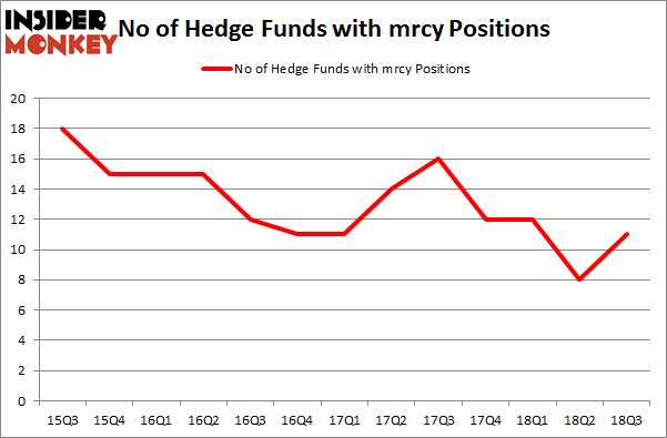 No of Hedge Funds with MRCY Positions
