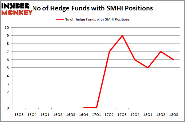 No of Hedge Funds With SMHI Positions