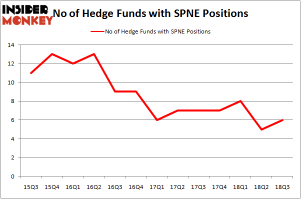 No of Hedge Funds With SPNE Positions