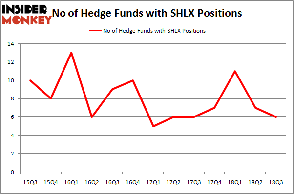 No of Hedge Funds With SHLX Positions
