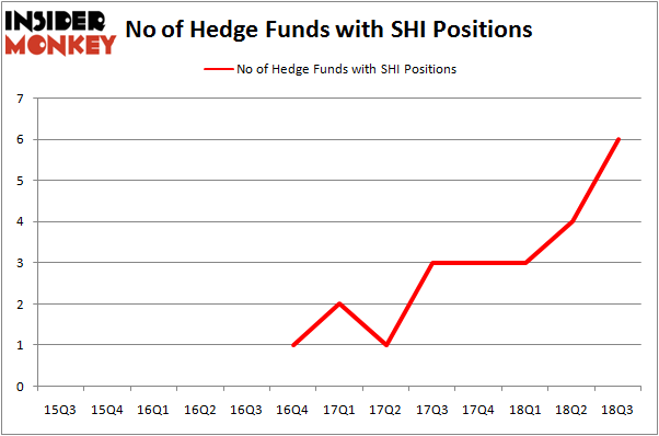 No of Hedge Funds With SHI Positions