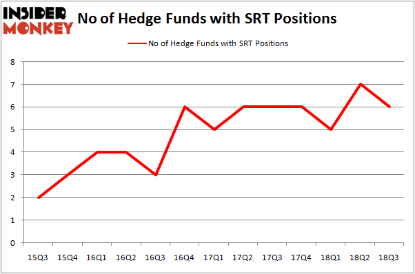 No of Hedge Funds With SRT Positions