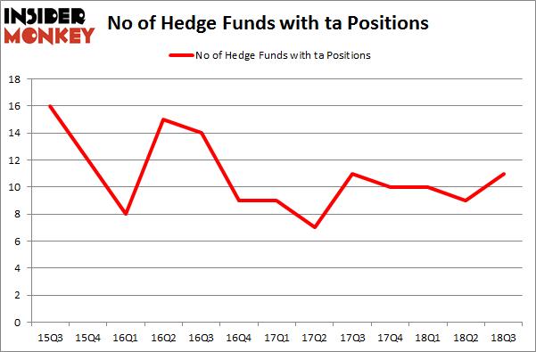 No of Hedge Funds with TA Positions